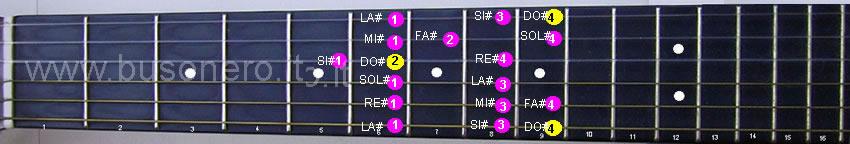 Scala di Do diesis in sesta posizione