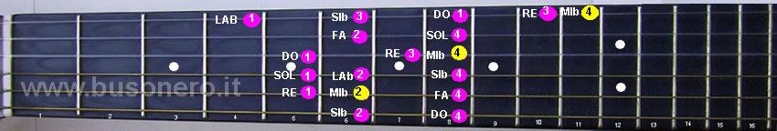 Scala di Mi bemolle maggiore suonata in quinta posizione