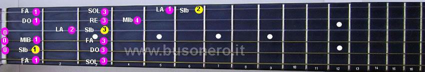 Scala di Si bemolle maggiore eseguita al capotasto della tastiera della chitarra
