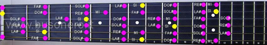 Si maggiore nella tastiera della chitarra.