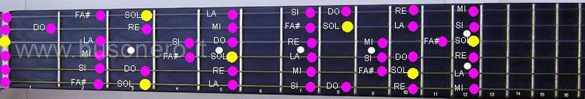 Configurazione della scala di Sol maggiore nella tastiera della chitarra