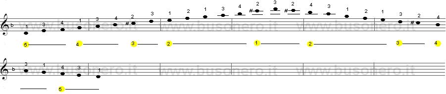 Scala di Re minore armonica sulla tastiera della chitarra estesa su due ottave