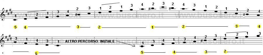 Scala di Do diesis minore armonica sulla tastiera della chitarra