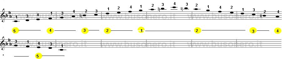 Do minore armonica sulla tastiera della chitarra