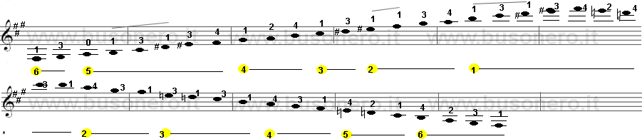 Scala di Fa diesis minore melodica