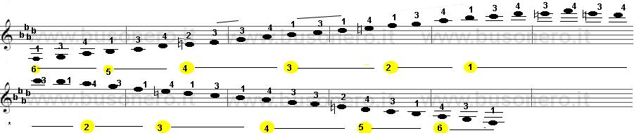 Scala di Fa minore armonica sulla tastiera della chitarra estesa su tre ottave.