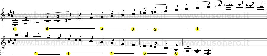 Fa minore melodica estesa su tre ottave