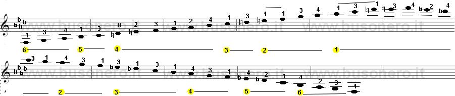 Fa minore melodica estesa su tre ottave con Re a vuoto