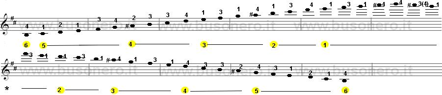 Scala di Si minore armonica estesa su tre ottave.