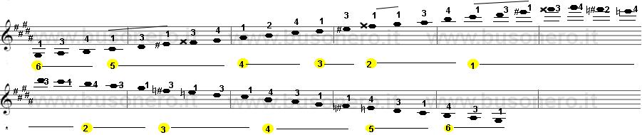 scala di Sol diesis minore melodica estesa su tre ottave