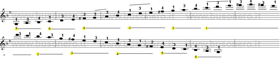 Scala di Sol minore armonica sulla tastiera della chitarra estesa su tre ottave