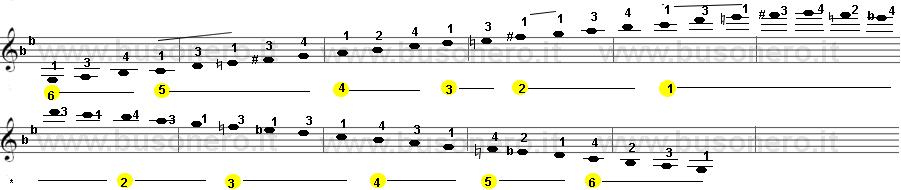 la scala di Sol minore melodica estesa su tre ottave