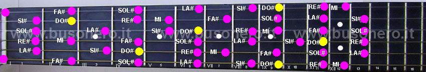 scala di Do diesis minore melodica ascendente