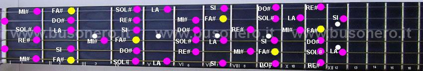 scala di Fa diesis minore melodica ascendente