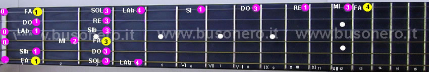 Scala di Fa minore ascendente eseguita al capotasto della chitarra