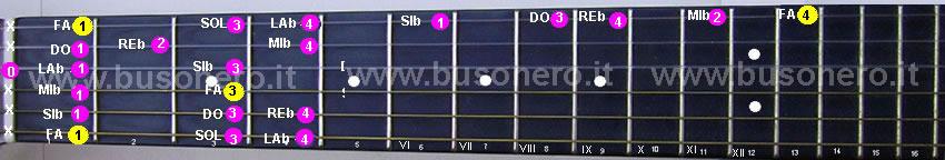 Scala di Fa minore discendente eseguita al capotasto della chitarra.