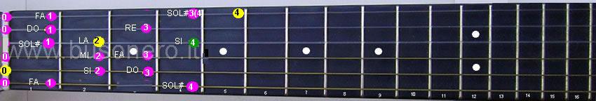 La scala di La minore armonica eseguita al capotasto della chitarra