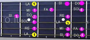 Scala di La minore melodica discendente in quinta posizione