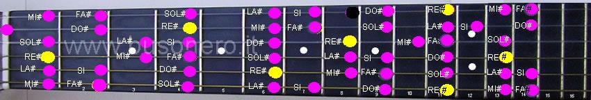 scala di Re diesis minore melodica nella sua fase discendente