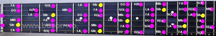 scala di Si bemolle minore melodica ascendente
