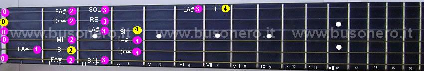 Scala di Si minore armonica al capotasto della chitarra