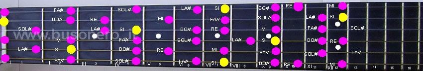 scala di Si minore melodica ascendente compresa fra i primi dodici tasti della chitarra
