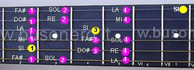 Scala di Si minore melodica discendente eseguita in seconda posizione