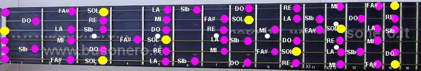 scala di Sol minore melodica ascendente