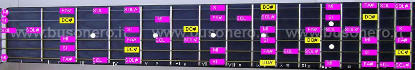scala pentatonica blues in tonalità Do#