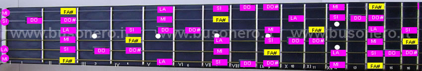 scala pentatonica blues in tonalità Fa#