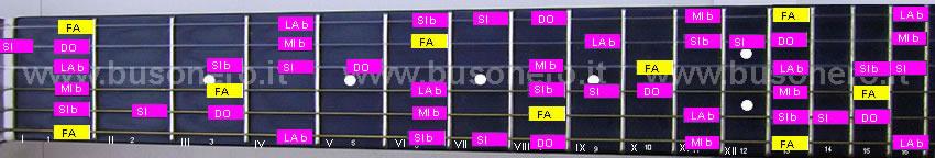 scala pentatonica blues in tonalità Fa