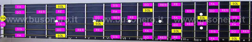 La scala pentatonica blues in tonalità Sol