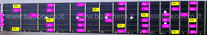 La scala pentatonica maggiore in tonalità Fa