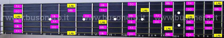 scala pentatonica maggiore in tonalità Lab
