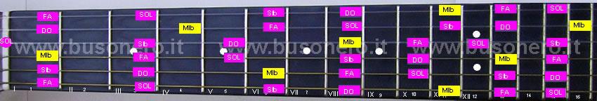 La scala pentatonica maggiore in tonalità Mib