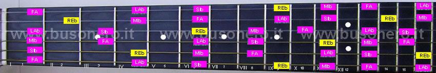 scala pentatonica maggiore in tonalità Re bemolle