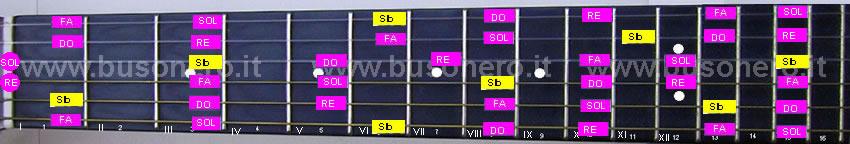 La scala pentatonica maggiore in tonalità Sib