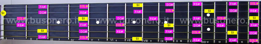 scala pentatonica maggiore in tonalità Si