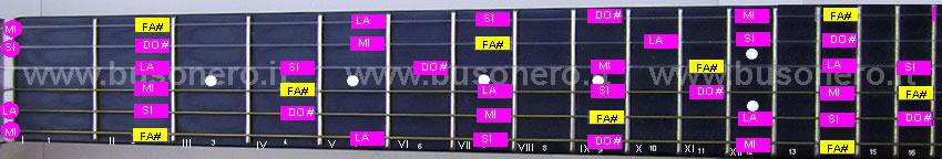 La scala pentatonica minore in tonalità Fa#