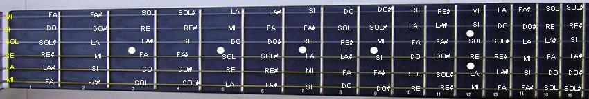 la scala cromatica sulla tastiera della chitarra