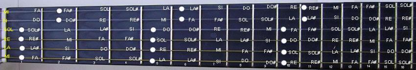 barrè sulla tastiera con sequenza per quarte