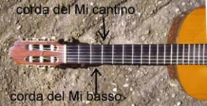 manico della chitarra: come leggere il grafico
