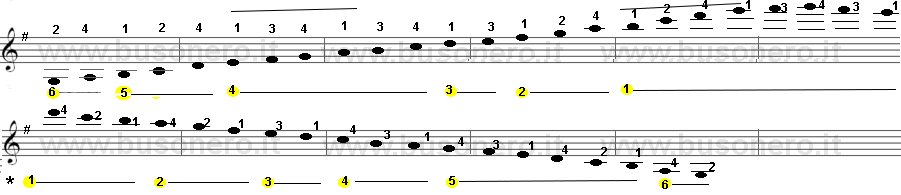 Scala di Sol Maggiore con estensione di tre ottave diversa