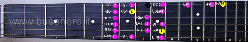 Scala di Fa diesis maggiore in sesta posizione