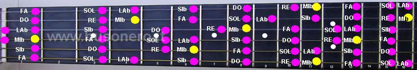 scala di Mi bemolle maggiore nella tastiera della chitarra