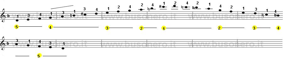 scala di Re minore melodica estesa su due ottave