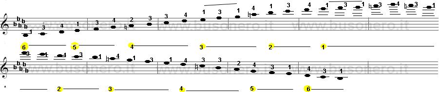 Scala di Si bemolle minore armonica sulla tastiera della chitarra