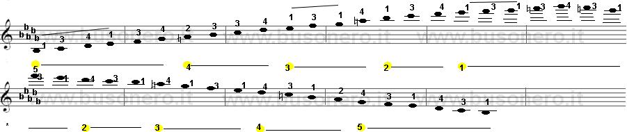 Scala di Si bemolle minore armonica sulla tastiera