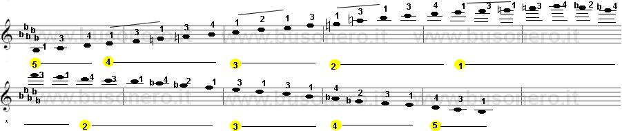 scala di Si bemolle minore melodica estesa su tre ottave