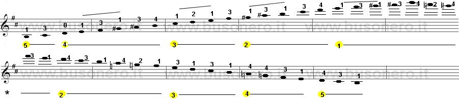 scala di Si minore melodica